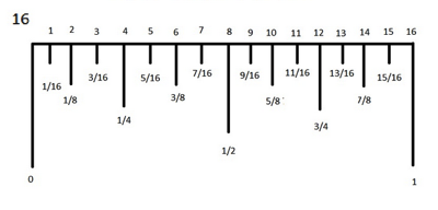 Richardchambers Net Thetr 151 Reading An Inch Ruler Placeholder A Typical Inch Ruler Has Each Inch Divided Into 16 Segments Some May Have 1 32 Or Even 1 64 But We Are Only Concerned With 1 16 Be Sure You Are Looking At The Inch Scale And Not The